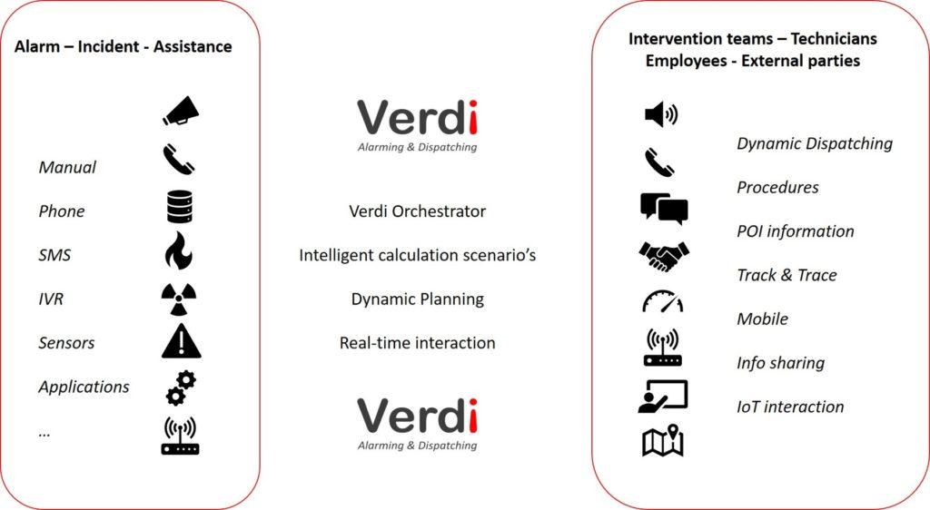 6 Verdi - overview